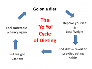 the-3-yo-yo-cycle-of-dieting