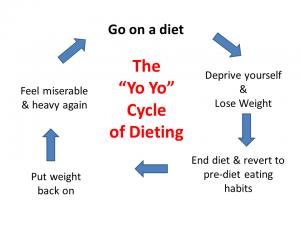 the-3-yo-yo-cycle-of-dieting